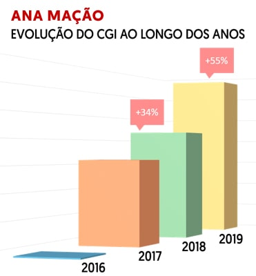 Ana Mação - Evolution of GCI (Gross Commission Income) from 2016 to 2019