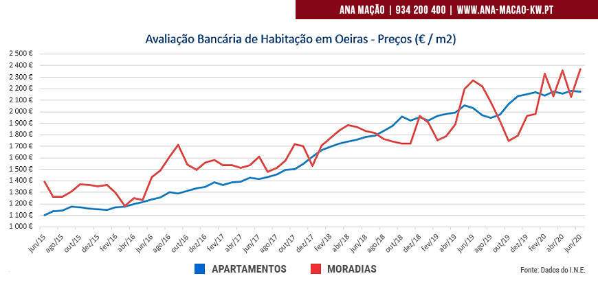 Bank valuation data of houses in Oeiras - June 2020