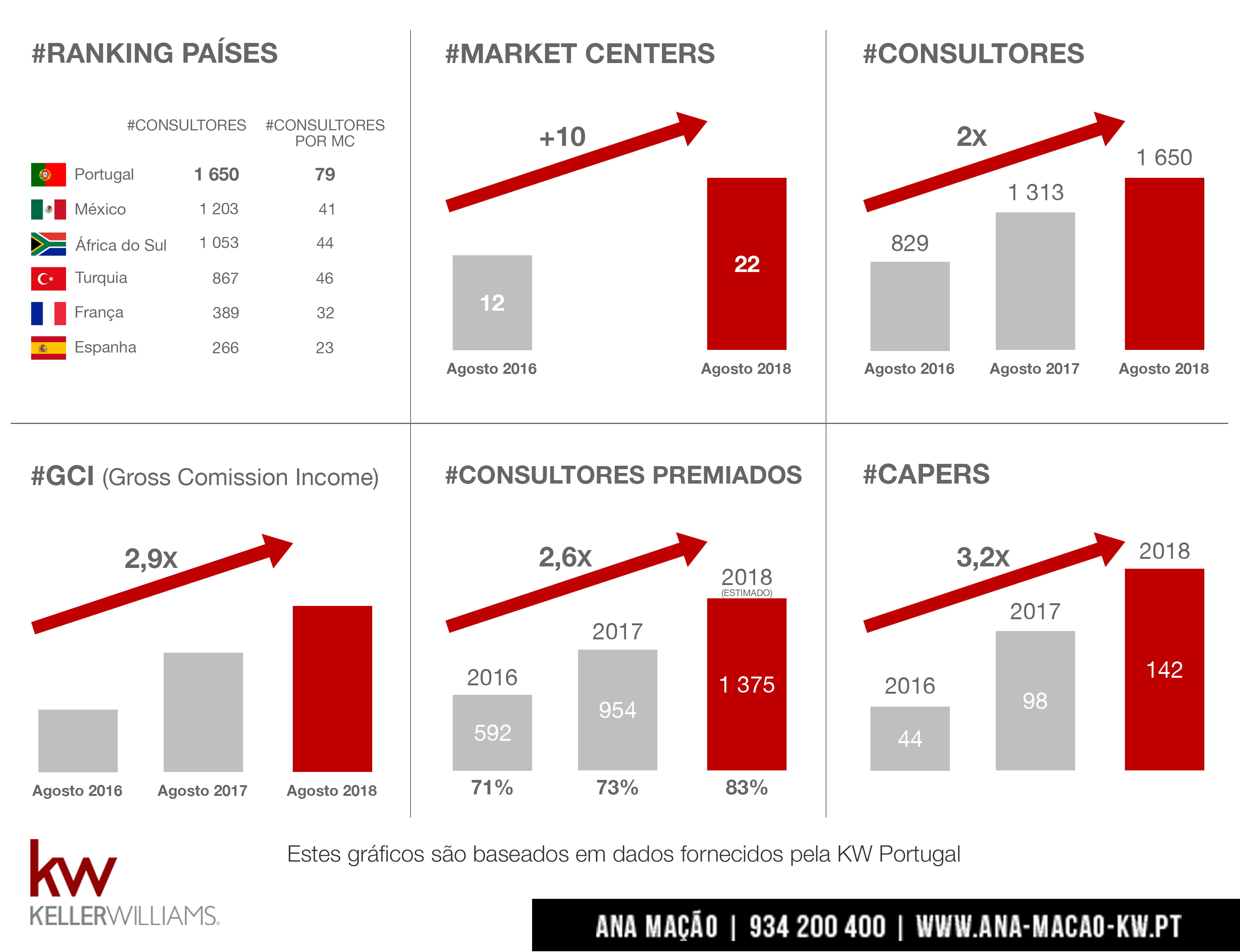 Keller Williams Portugal growth charts - 2016, 2017, 2018