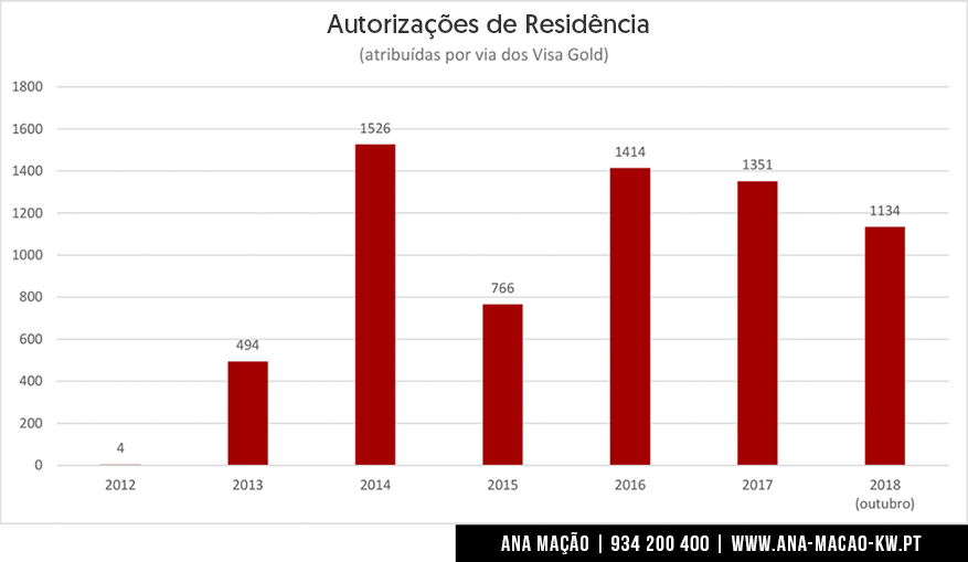 Attribution of the Portuguese Golden Visas from 2012 to 2018