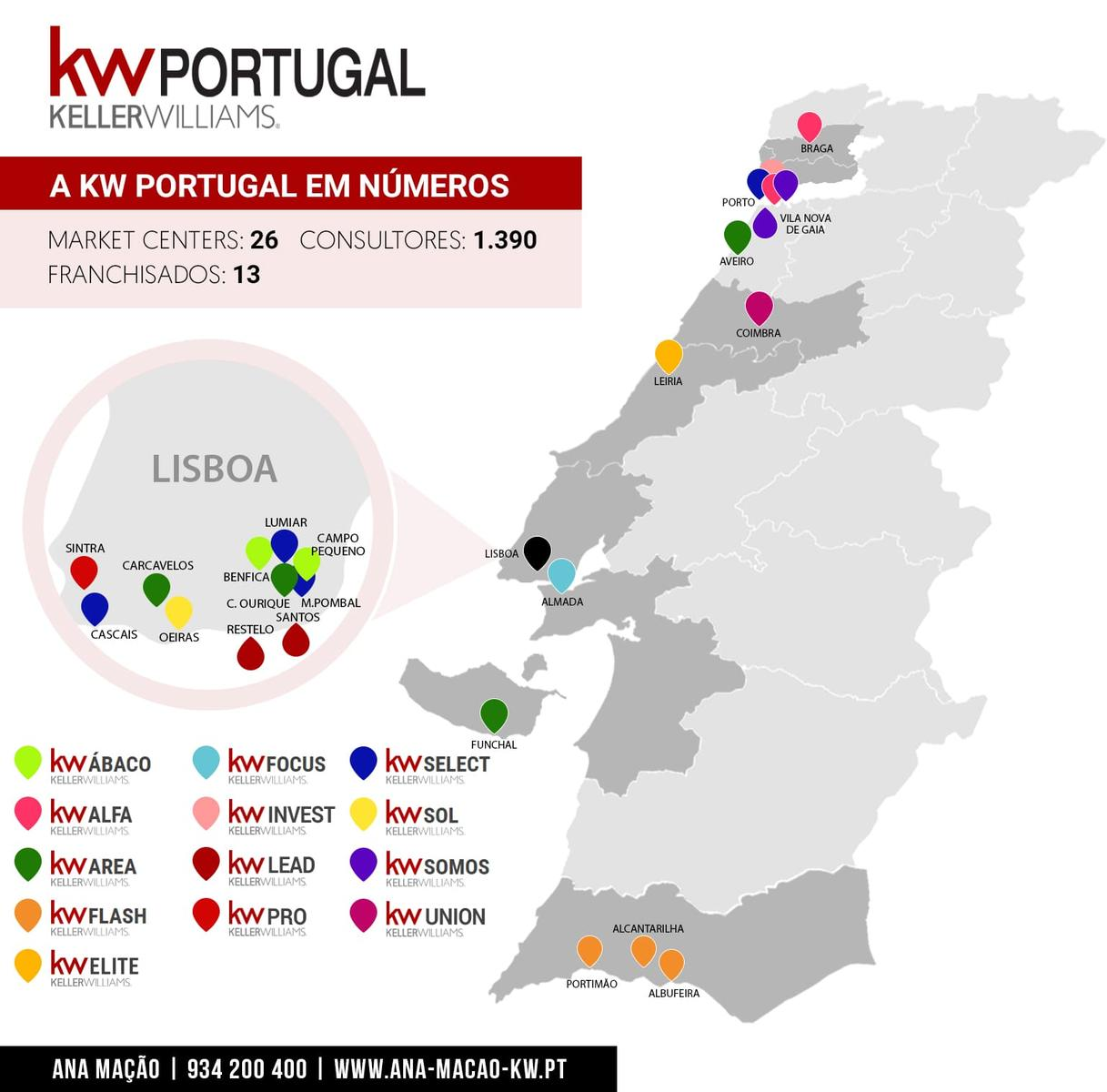 Keller Williams Portugal - Network of Market Centers - Ago/2020