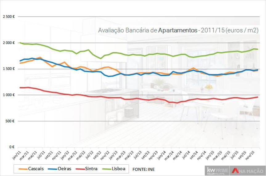 Evolução dos preços por m2, entre 2011/15, dos apartamentos em Lisboa, Cascais e Sintra.