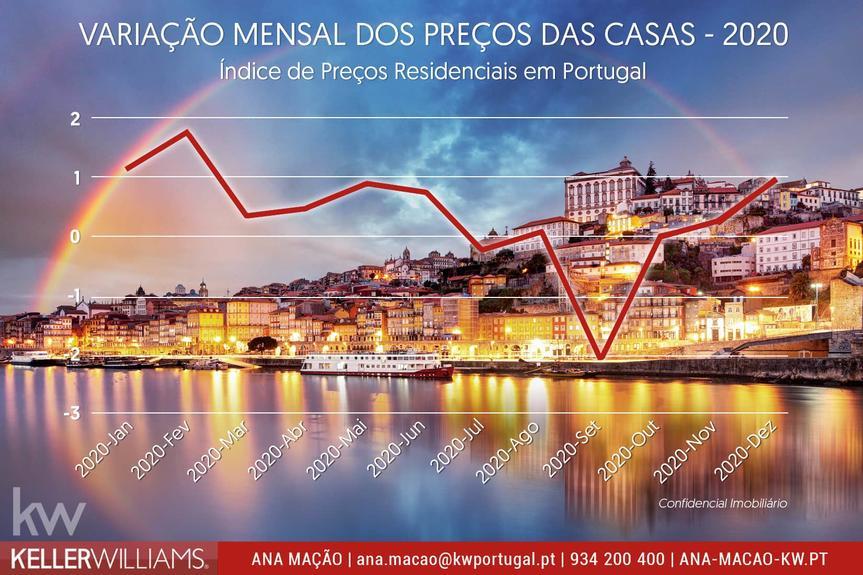Em 2020 os preços das casas aumentaram 1,8% em Portugal, face ao período pré-Covid