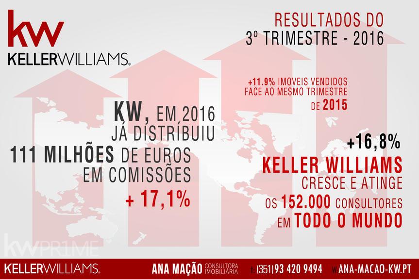 Keller Williams - Resultados do 3º trimestre de 2016