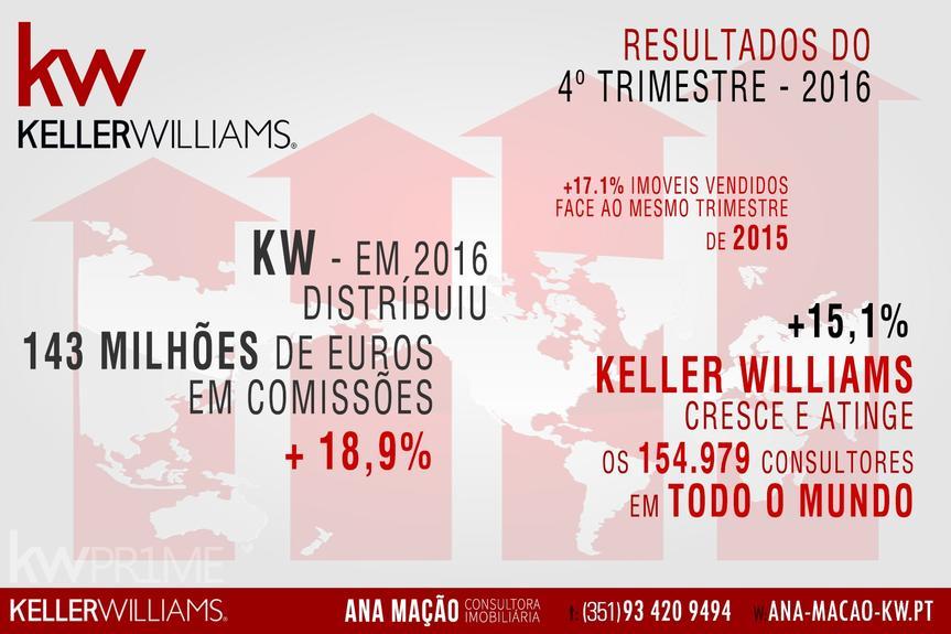 Keller Williams Inc. - Balanço de 2016