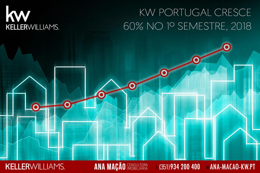 Keller Williams Portugal, revenue grows 60% in the first half of 2018